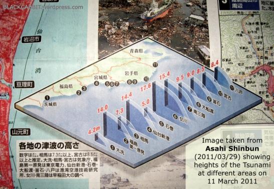 Japanese Tsunami 2011